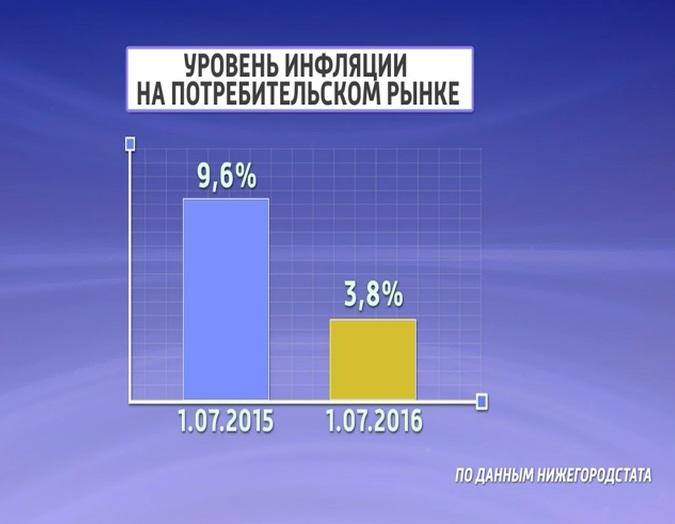 ВПензенской области показатель инфляции заиюль составил около 0,5%