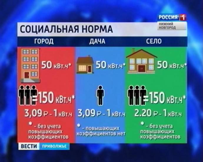 какой размер соц нормы электроэнергии в нижнем новгороде в 2016 г